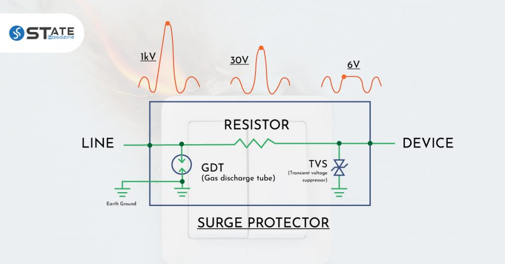 Functioning Mechanism of Surge Protector